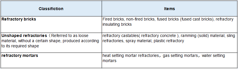 refracotory classifications