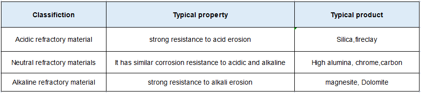 types of refractory materials