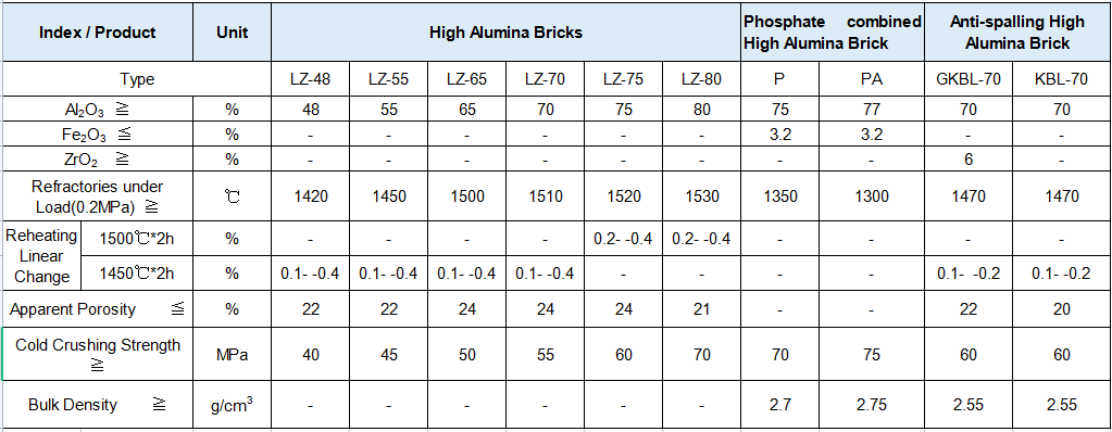 technical data sheet for high alumina bricks
